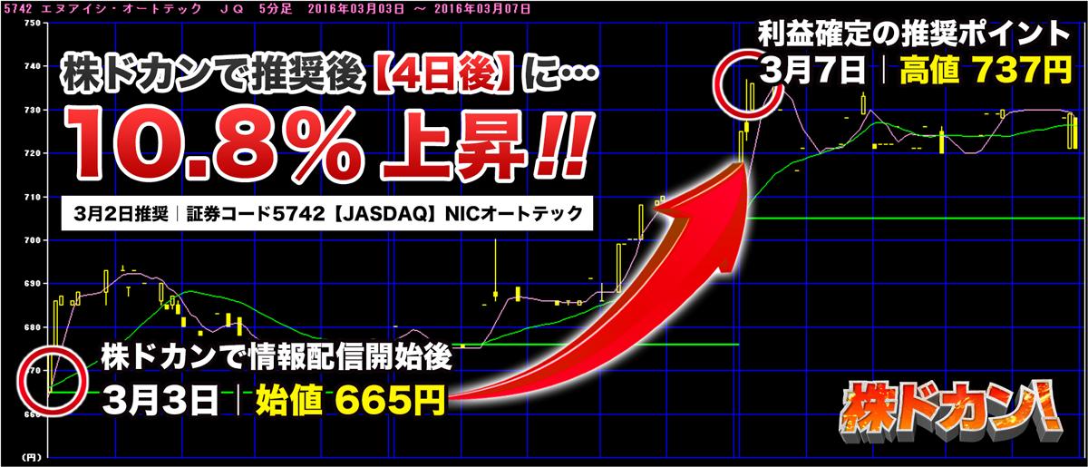 10.8%上昇