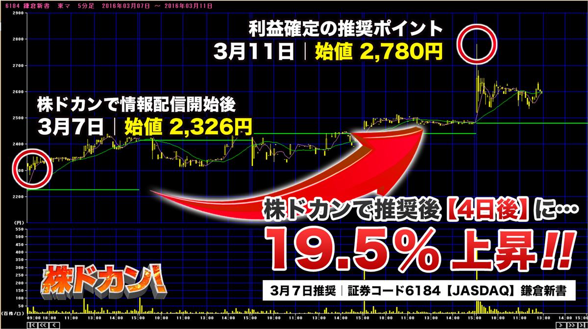 19.5%上昇