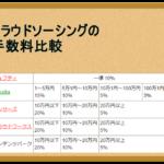 クラウドソーシングでの手数料比較一覧|スマホの記事作成で稼ぐ「クラウドソーシング」