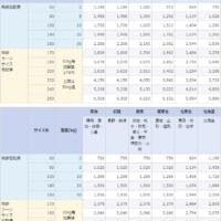 佐川急便の一般向け運賃