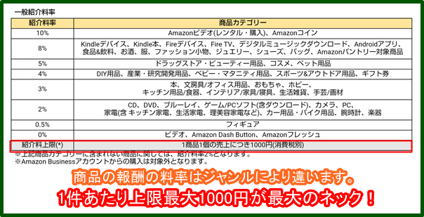 Amazonアソシエイト 報酬料率